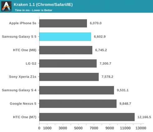 benchmark-iphone-5s-samsung-galaxy-s5-62541