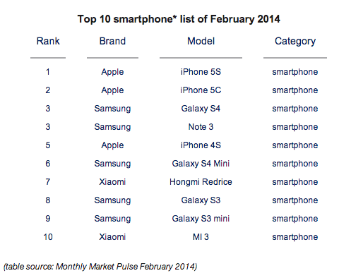 iphone-5s-5c-top-selling-smartphone-2014