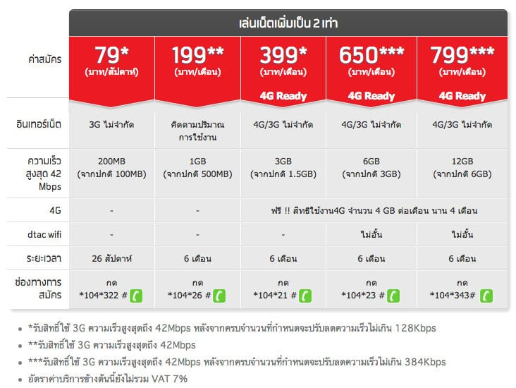 compare-internet-package-truemove-h-ais-dtac.30 AM