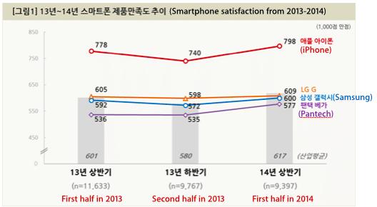 iphone-5s-korea-samsung-lg-satisfaction