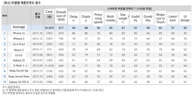 iphone-5s-korea-samsung-lg-satisfaction2