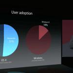 สรุปทุกสถิติที่ประกาศในงาน WWDC 2014