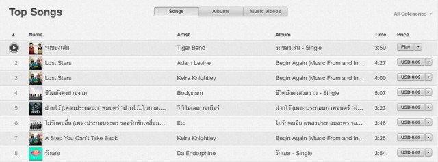 car-toy-song-tiger-band-top-itunes-store-thailand-from-hormonrstheseroes2-1