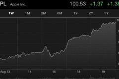 apple-stock-all-time-high