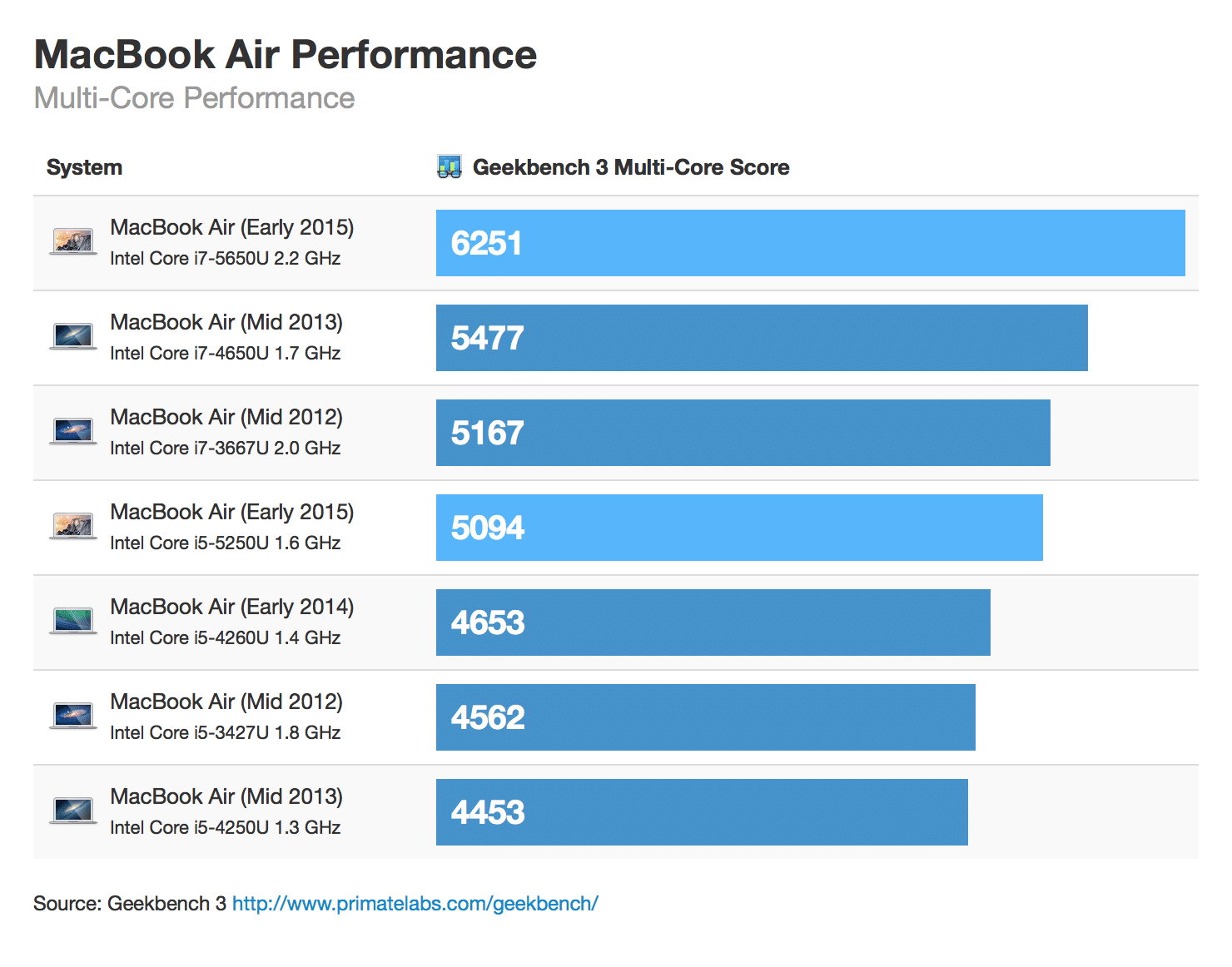 macbook-air-early-2015-benchmark