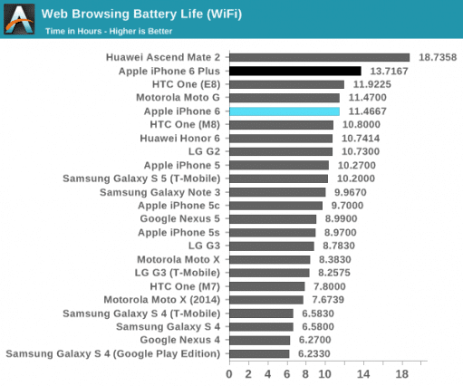 iphone-6-and-6-plus-battery-test-anandtech
