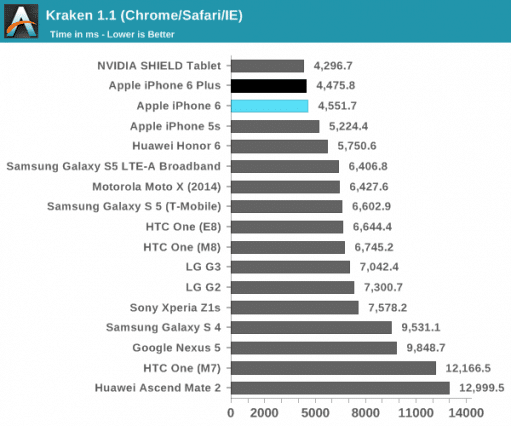 iphone-6-and-6-plus-benchmark-cpu-anandtech