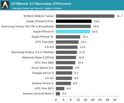 iphone-6-and-6-plus-benchmark-graphic-1-anandtech