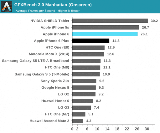 iphone-6-and-6-plus-benchmark-graphic-ananadtech