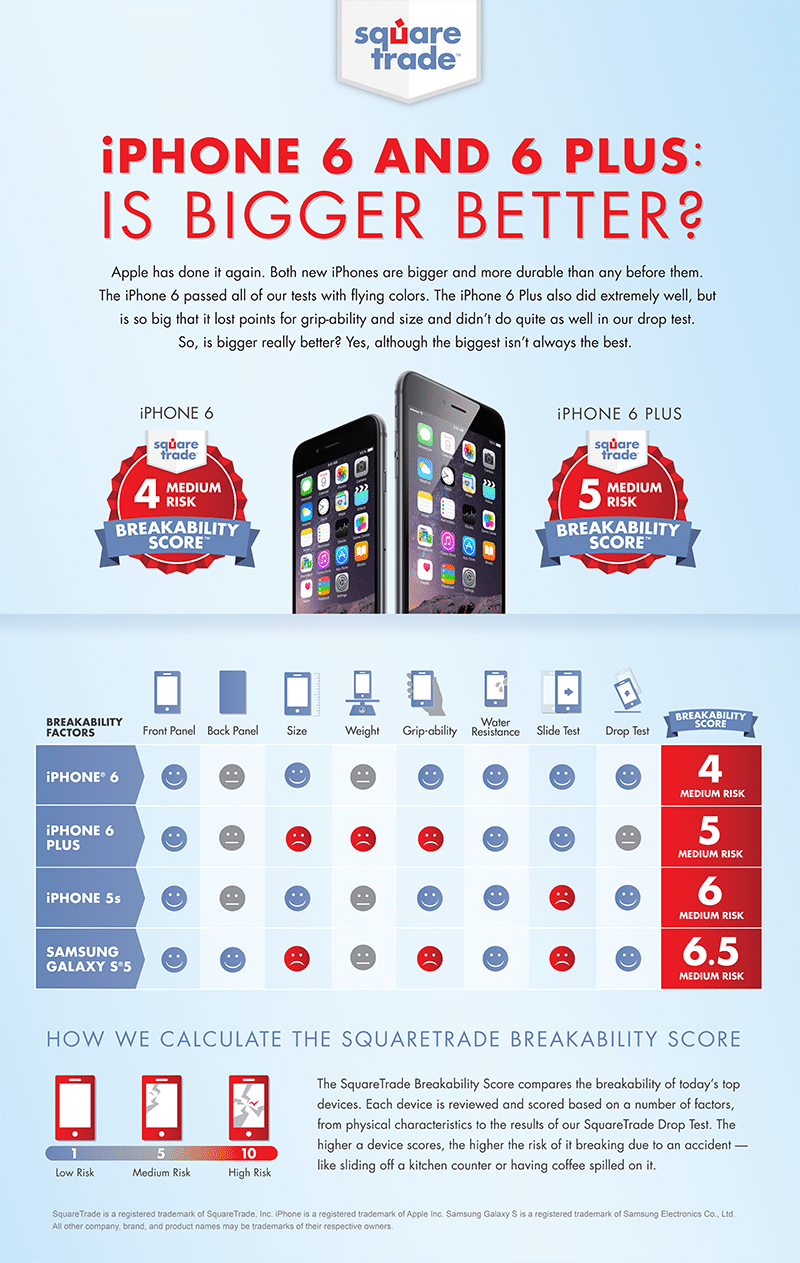 iphone-6-earns-best-score-ever-iphone-6-plus-also-better-than-samsung-galaxy-s5-2