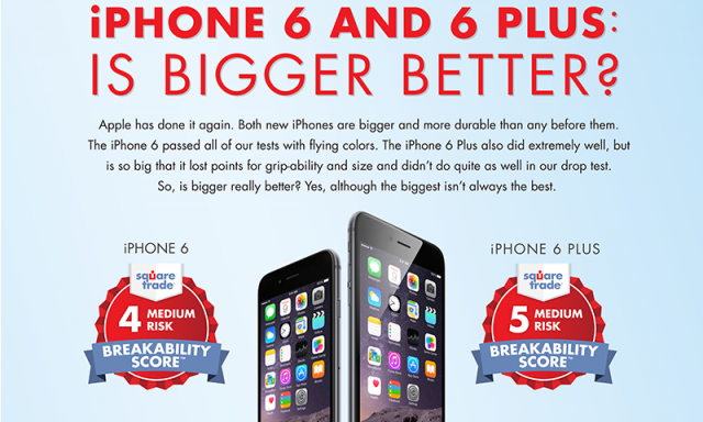 iphone-6-earns-best-score-ever-iphone-6-plus-also-better-than-samsung-galaxy-s5