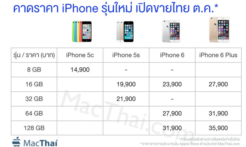 iphone 5s prijs in nederland