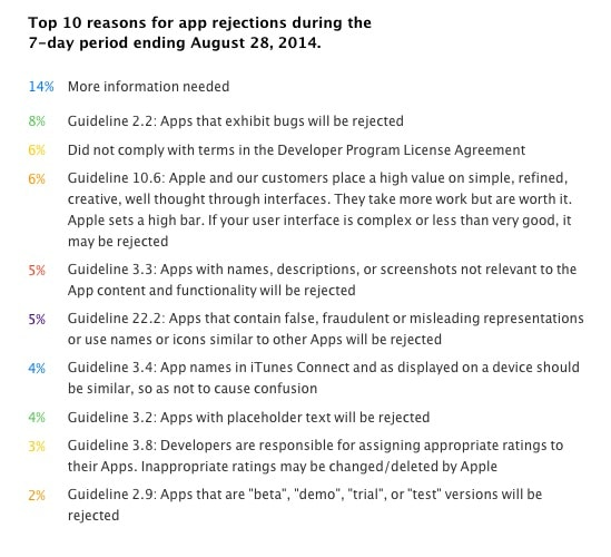 top-ten-reasons-apps-rejected-on-new-developer-page