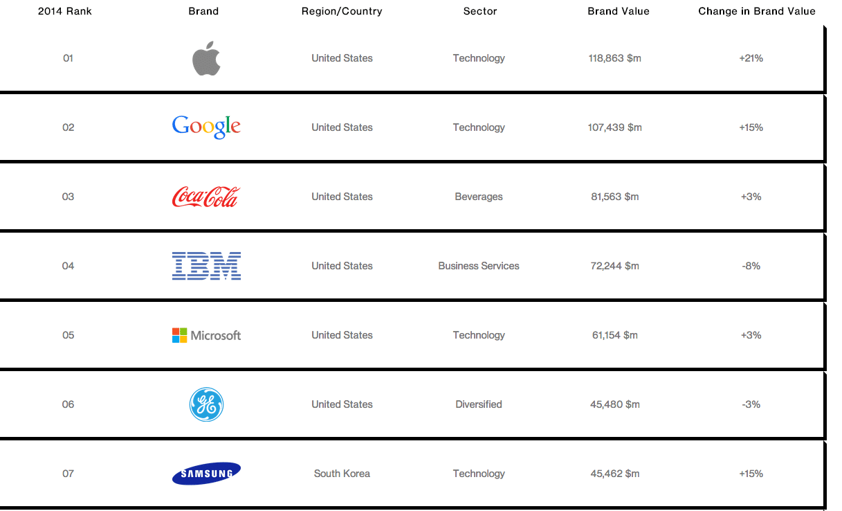 interbrand-rank-apple-most-valueable-brand-in-2014-2