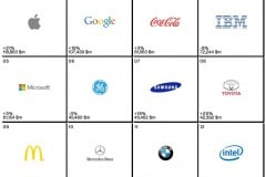 interbrand-rank-apple-most-valueable-brand-in-2014