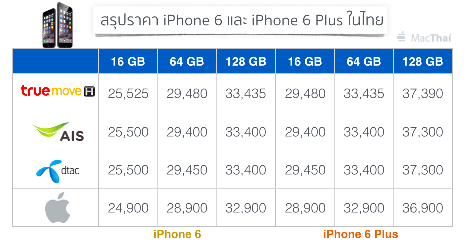 summary-iphone-6-and-6-plus-price-from-truemove-h-ais-dtac-apple-store-online