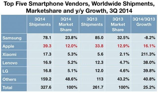 ส่วนแบ่งการตลาดสมาร์ทโฟน Apple เติบโตเรื่อยๆ Xiaomi โตก้าวกระโดด ขณะที่ Samsung ลดลงเพียงรายเดียว