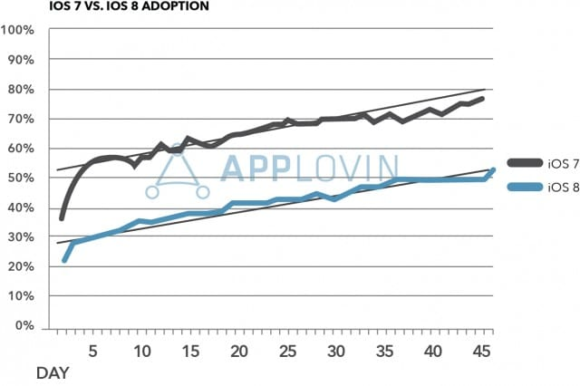 Applovin-iOS7-vs-iOS8-Global-Adoption-Final