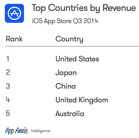 apple-appstore-leading-revenue-over-android-google-play-more-than-60-percent-2