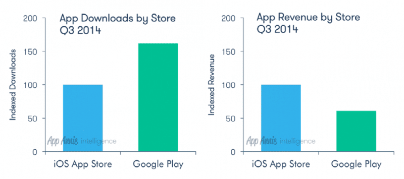 apple-appstore-leading-revenue-over-android-google-play-more-than-60-percent