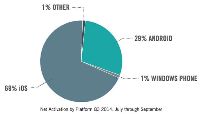 เปิดตัว iPhone6 ไปได้ไม่นาน iOS ก็ถือครองส่วนแบ่งตลาดเกิน 69%แล้ว