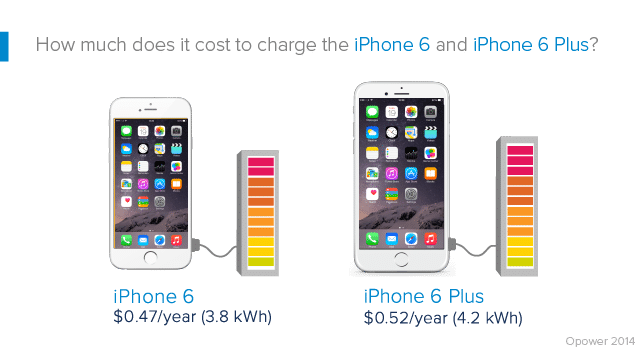 Energy cost per year calculator