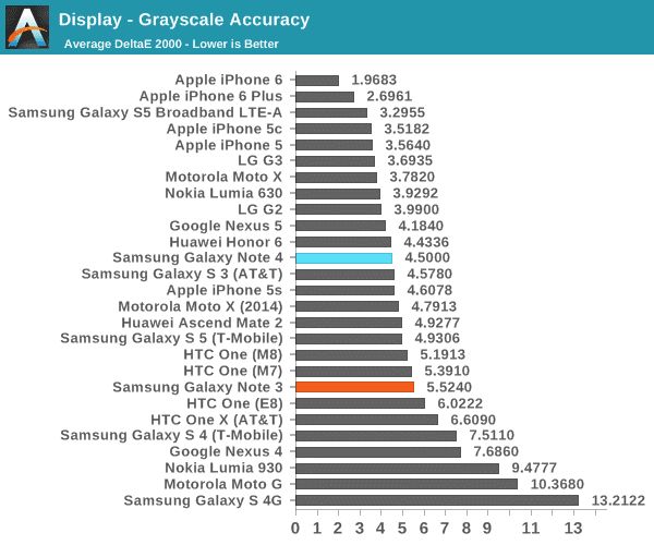 test-result-show-iphone-6-and-6-plus-display-has-better-than-samsung-galaxy-note-4