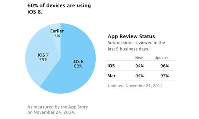 ios-8-eat-more-than-60-percent-of-all-ios-device