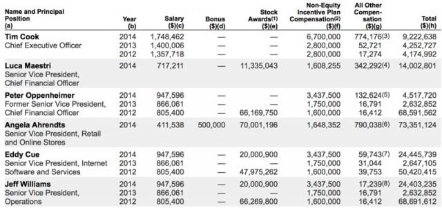 2014executivecompensation