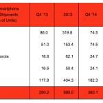 จอใหญ่ช่วยได้! Apple กับ Samsung ขายสมาร์ทโฟนในไตรมาสล่าสุดได้มากเป็นอันดับ 1 คู่กัน