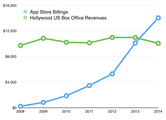 app-store-revenue-chart-vs-hollywood
