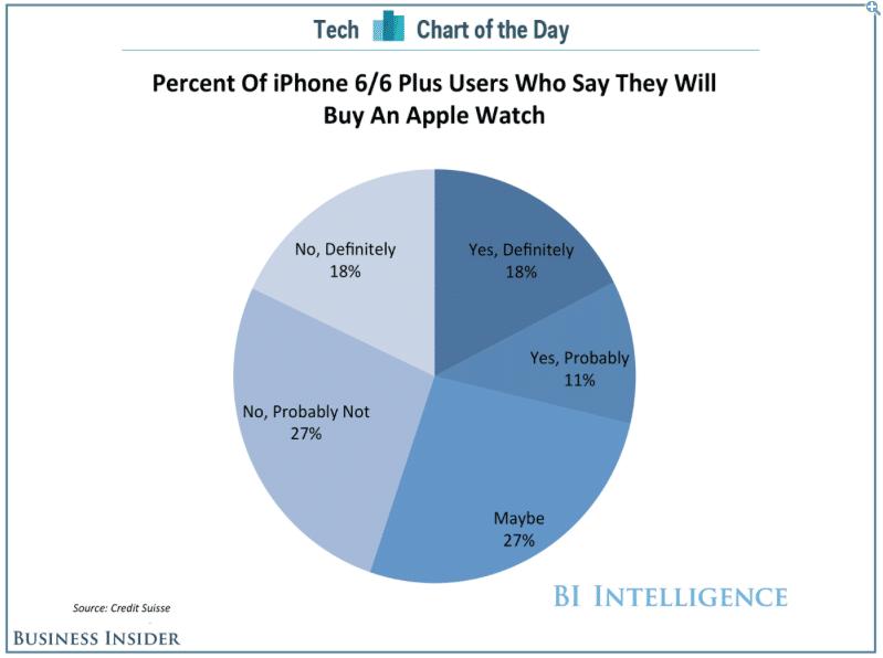 iphone-6-6-plus-survey-to-buy-apple-watch