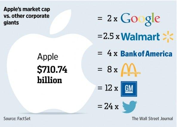 เปรียบเทียบมูลค่ากิจการของ Apple เทียบกับธุรกิจอื่น