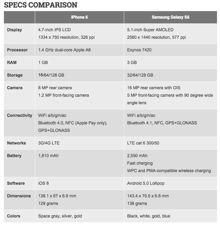 samsung-galaxy-s6-vs-iphone-6-spec-2