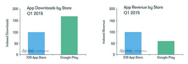 app-annie-google-play-app-store-revenue-and-downloads