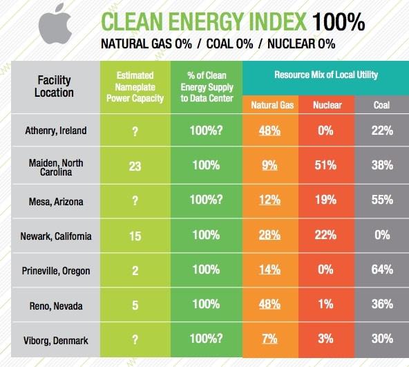 Apple-Greenpeace-Clean-Energy-Index-2015