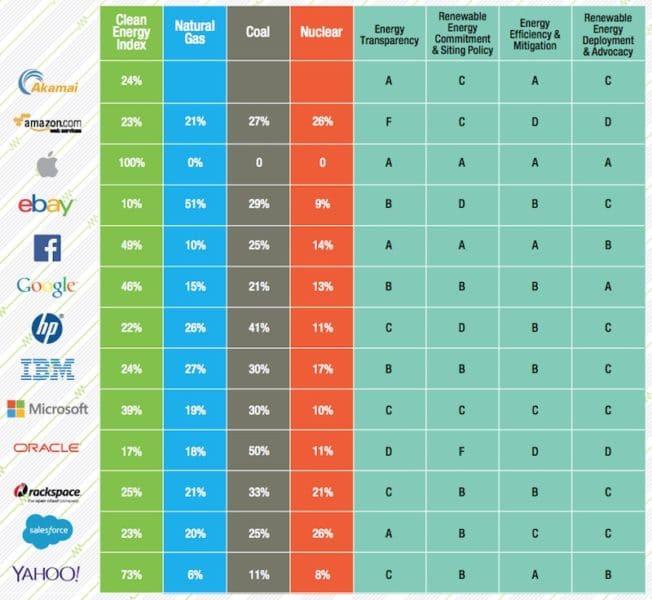 Greenpace-Clean-Energy-Index-Scorecard-2015