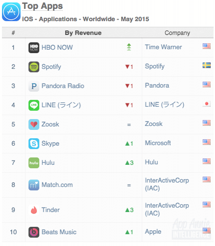 01-top-apps-ios-apps-worldwide-may-2015