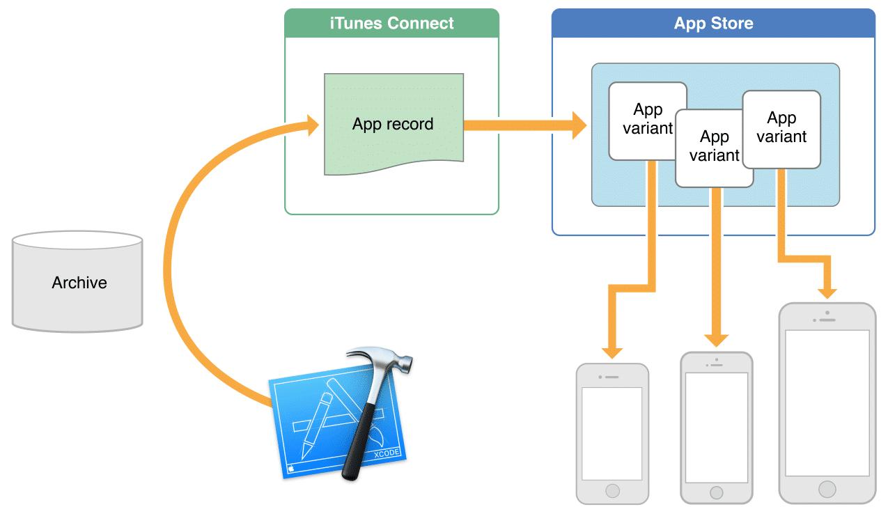 app-thinning-slicing
