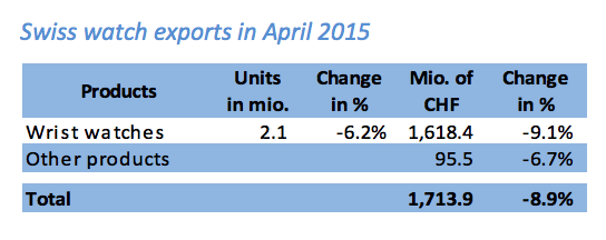 apple-watch-launch-puts-swiss-watch-exports-down-first-time-since-2009-2