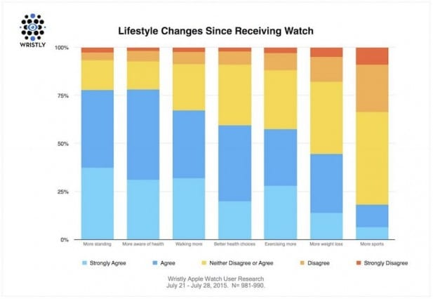 Apple-Watch-Lifestyle-Changes-1
