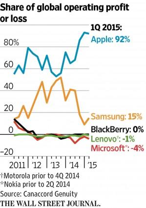 apple-records-92-total-profits-smartphone-segment-2