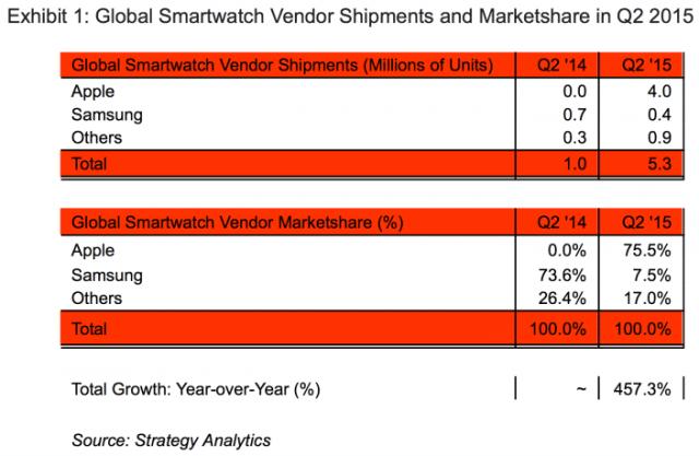 apple-smartwatch-marketshare-1