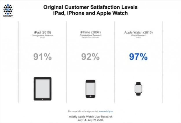 apple-watch-gains-a-higher-satisfaction-rating-than-original-iphone-or-ipad-1