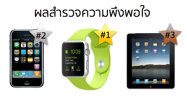 apple-watch-gains-a-higher-satisfaction-rating-than-original-iphone-or-ipad