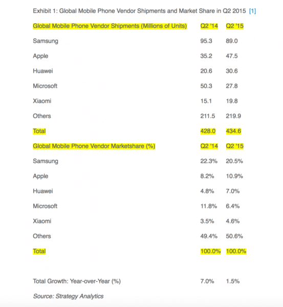 apples-global-mobile-phone-market-share-increases-to-109-chart-1