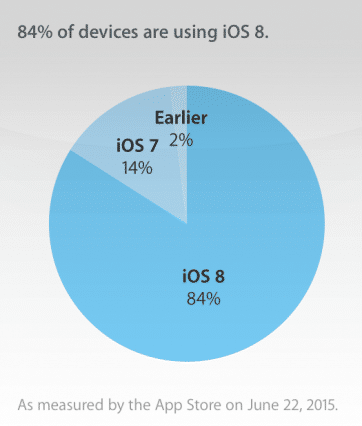 ios-8-4-reportedly-accounts-for-40-of-all-ios-usage-just-one-week-after-release-2