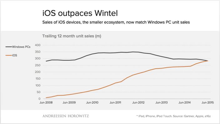 ios-sales-outspace-windows-pc