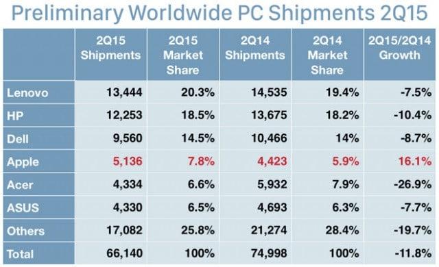 mac-sales-up-161-percent-in-june-quarter