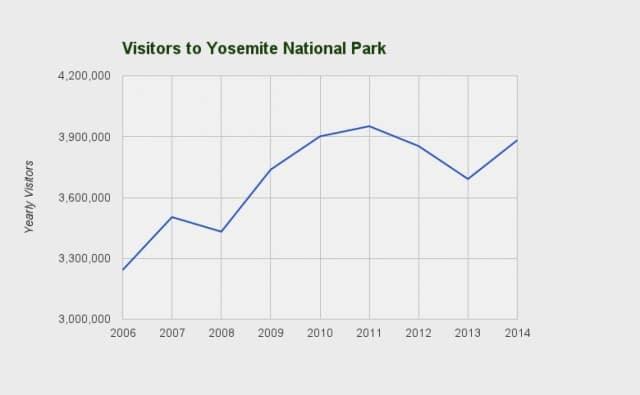 yosemite-park-statistics